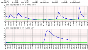 Et pendant ce temps là, la Semine (Ain, 01) prenait aussi une grosse claque avec l'orage du matin : 60m3/s en une matinée !