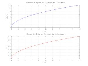 Pour ceux qui veulent aller plus loin, voici le graph complet de la vitesse d'impact et du temps de chute en fonction de la hauteur. Au delà de 10m, ça présente peu d'intérêt pour nous simple pagayeurs du dimanche (et en plus le modèle n'est plus valide)